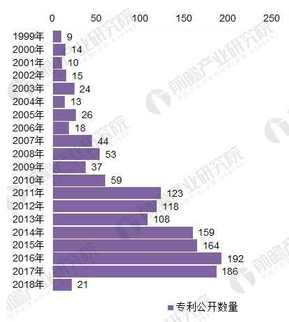 图表3:1999-2018年我国raybet雷竞技制造行业专利公开数量变化趋势(单位:个)