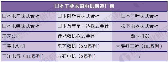 图表2:日本主要永磁电机制造厂商