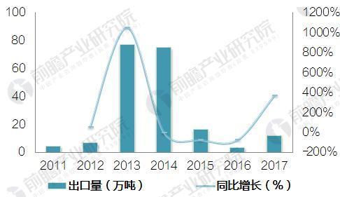 图表5:2011-2017年10月中国甲醇出口总量及增长情况(单位:万吨,%)