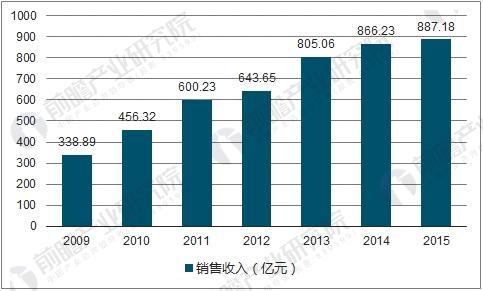 2009-2015年减速机行业销售收入