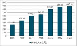 <em>减速</em><em>机</em>行业规模平稳上升 2017年累计产量671.2万台