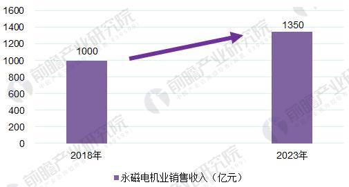 图表5:2018-2023年永磁电机销售收入变化情况(单位:亿元)