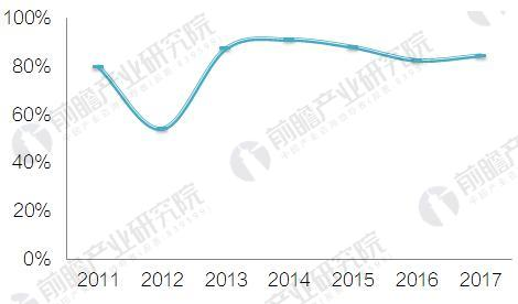 图表4:2011-2017年10月中国甲醇自给率变化情况(单位:%)