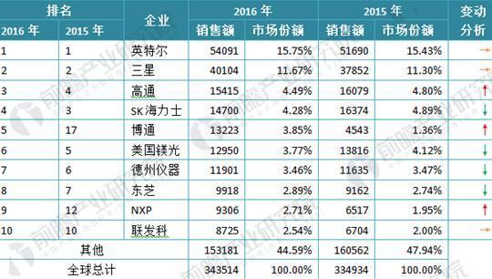 图表1:2015-2016年全球芯片厂商销售额TOP10(单位:百万美元,%)