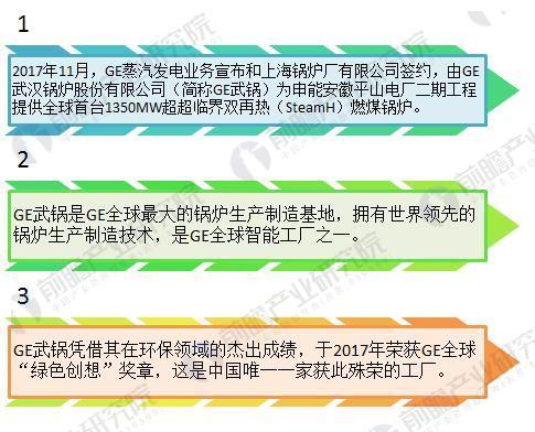 图表1:GE武锅引领全球raybet雷竞技生产制造技术