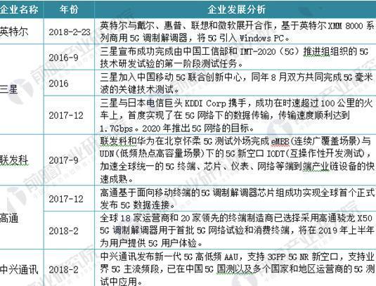 图表3:国内外代表性企业5G芯片发展分析(二)