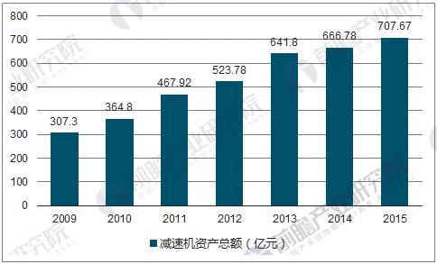 2009-2015年减速机行业资产总额