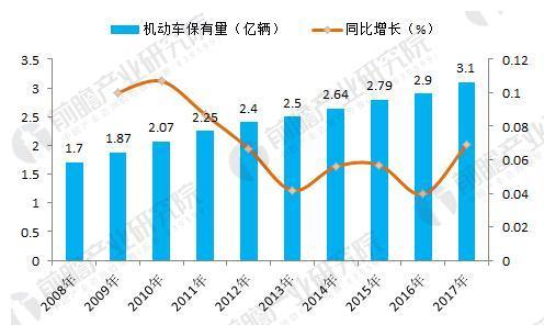 图表1:2008-2017年中国机动车保有量变化(单位:亿辆,%)