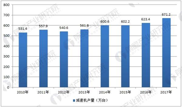 中国减速机行业产量情况