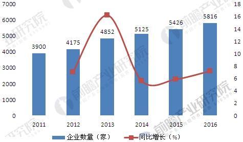 2011-2016年中国节能服务产业企业数量变化图
