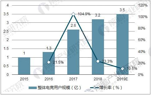 中国电竞用户规模