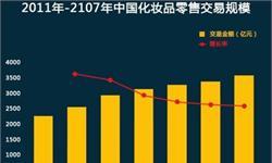 国内化妆品市场迅速扩大 春节零售额同比增4.5%