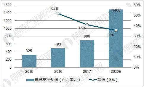 2015-2020电竞市场规模预测