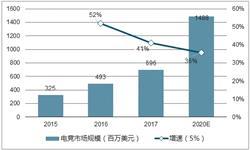 <em>电</em><em>竞</em>用户规模将超3亿 移动市场占比迅速提升