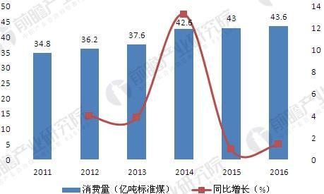 2011-2016年全国能源消费总量