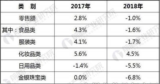 2017、2018年全国百家重点大型零售企业春节黄金周零售额增速情况