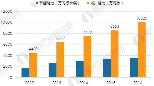 2012-2016年中国节能服务产业节能能力和减排成效