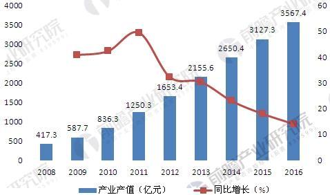 2008-2016年中国节能服务产业产值规模变化情况