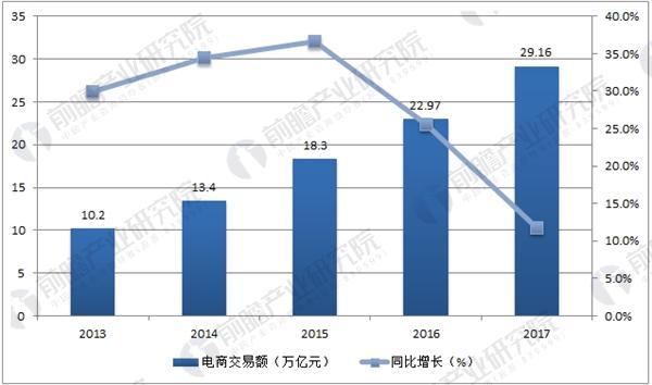中国电子商务交易额及增长趋势