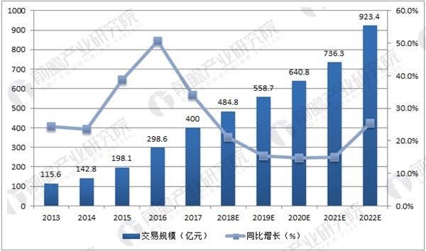 中国在线旅游OTA市场交易规模预测