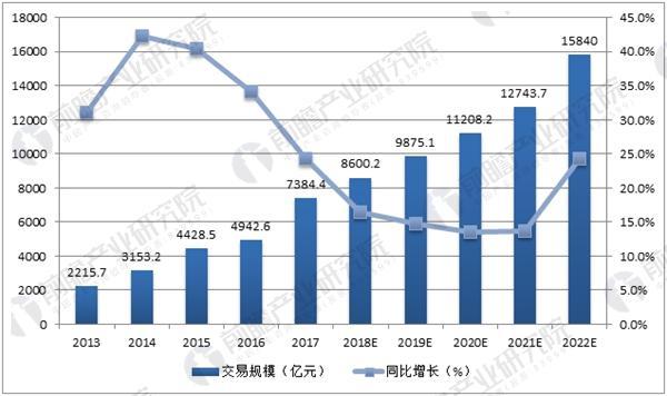 中国在线旅游市场交易规模预测