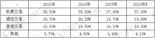 中国在线旅游市场交易结构占比分布预测