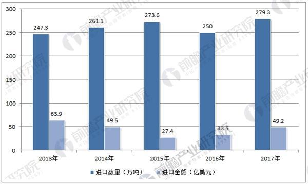 中国天然橡胶进口量及金额数据统计