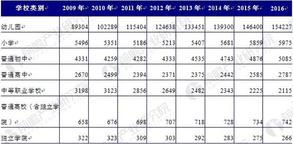 2009-2016年中国民办教育结构变化