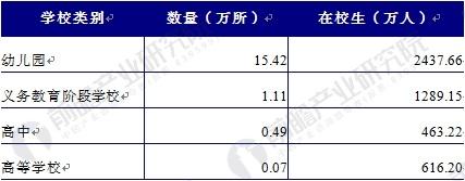 2016年中国民办教育概况