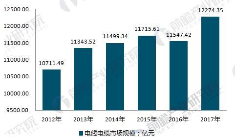 中国电线电缆行业市场规模情况
