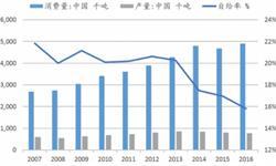 天然橡胶自给率不足 进口金额同比增长46.6%