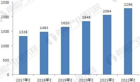 2017-2022年汽车变速箱资产规模预测