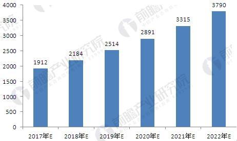2017-2022年汽车变速箱市场规模预测