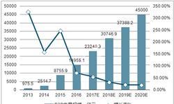 投资人进入观望期 2月<em>网</em><em>贷</em>成交额环比大降22.41%
