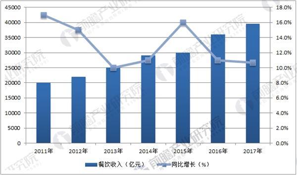 2011-2017全国餐饮业收入及增速