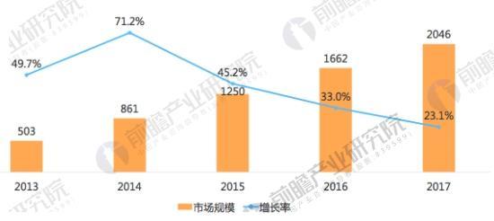 中国在线外卖市场规模及增长率