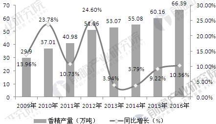 2009-2016年中国香精产量变化情况