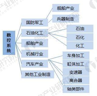 数控系统5