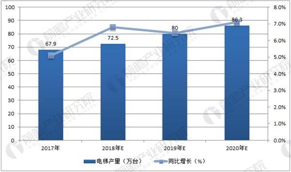中国电梯产量预测