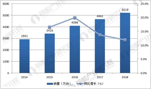 中国智能电视销量及预测