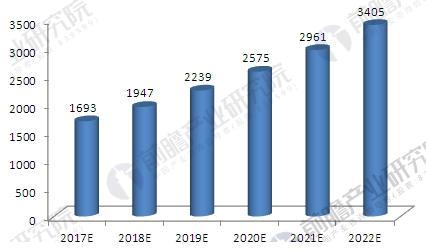 2017-2022年中国体育用品行业收入规模预测图