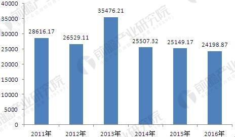 中国汽车变速箱行业出口数量分析