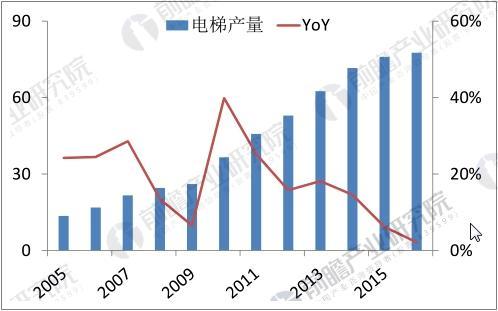 中国电梯产量及增长趋势