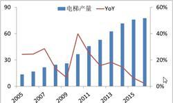 中国<em>电梯</em>产量增速放缓 市场逐步进入存量时代