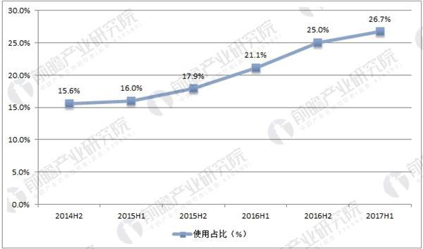 中国智能电视使用占比增长情况
