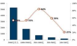 2017年房地产销售<em>排行榜</em>TOP10统计 行业集中度加速提升