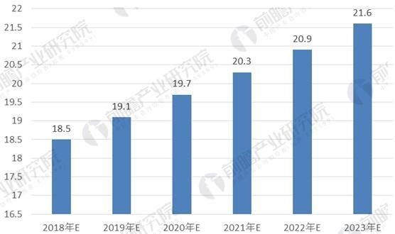2018-2023年我国变压器产量规模预测