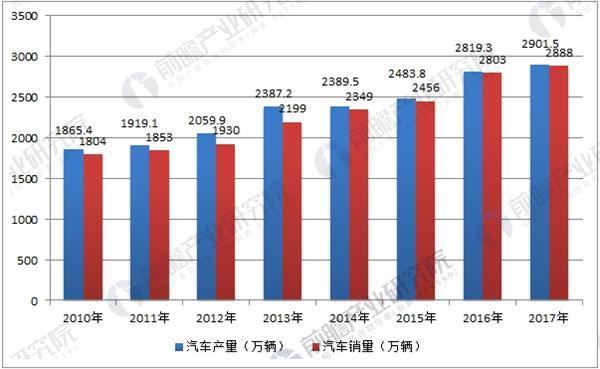 2010-2017年中国汽车产销量统计