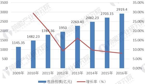 2009-2016年电力变压器市场规模