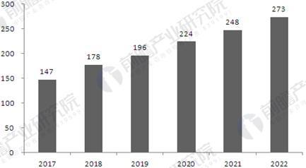 2017-2022年专网通信行业市场规模预测